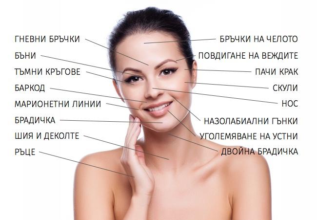 Дерматологична карта на лицето